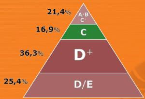 Socioeconomic Pyramide